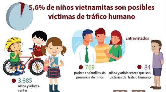 5,6% de niños vietnamitas son posibles víctimas de tráficos humanos
