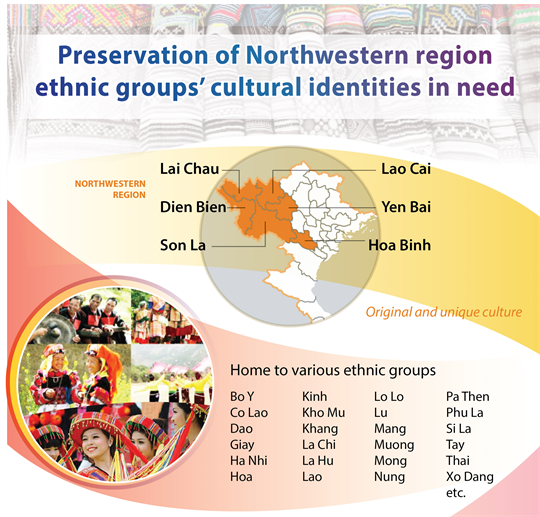 Preservation of Northwestern region ethnic groups'cultural identities in need