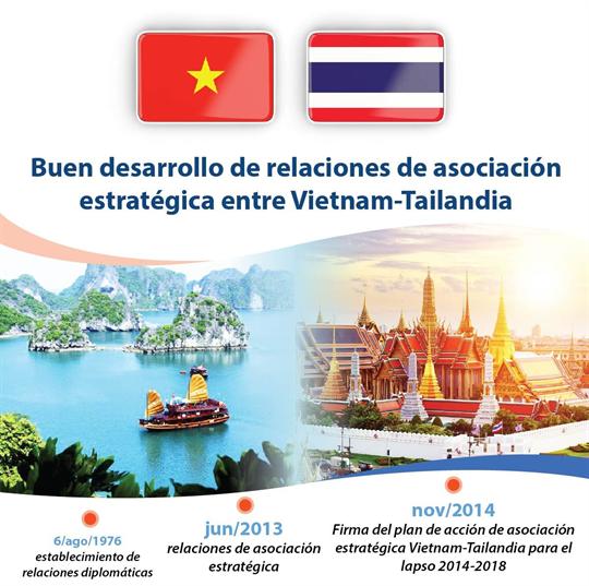 Buen desarrollo de relaciones de asociación estratégica entre Vietnam-Tailandia