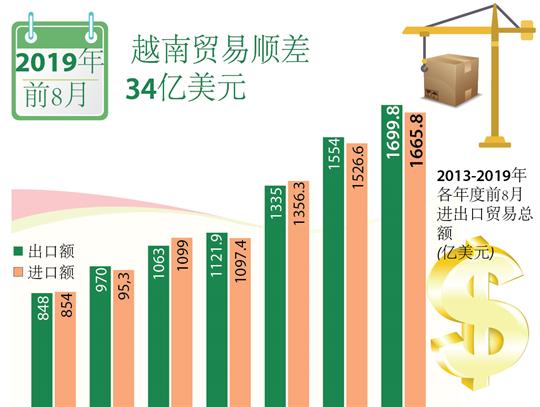 2019年前8月越南贸易顺差34亿美元