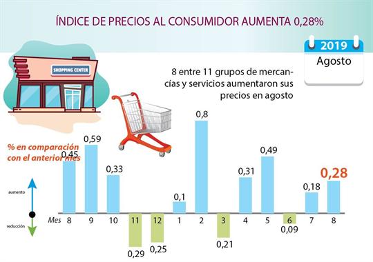 ÍNDICE DE PRECIOS AL CONSUMIDOR AUMENTA 0,28%