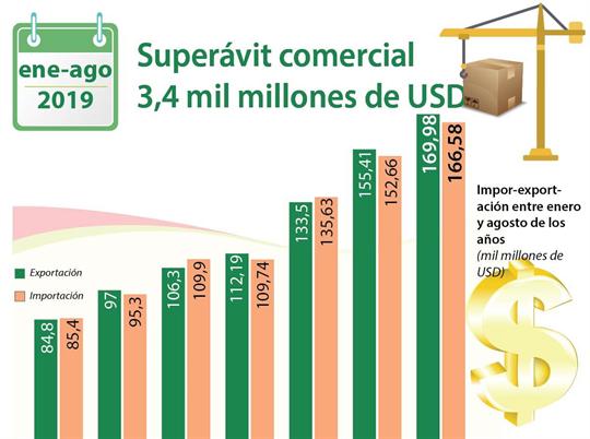 Superávit comercial entre enero y agosto alcanzó los tres mil 400 millones de USD
