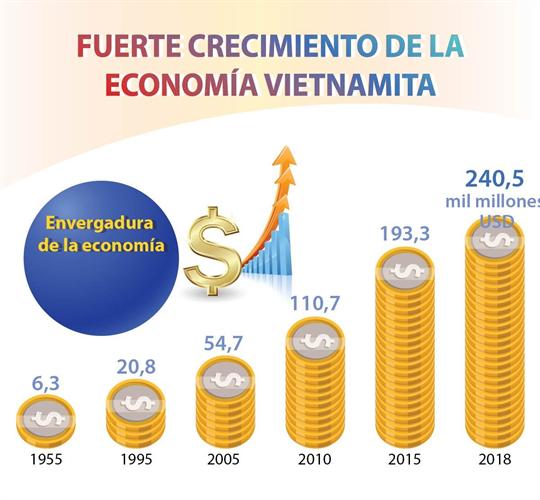 Fuerte crecimiento de la economía vietnamita