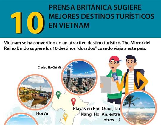 Prensa británica sugiere 10 mejores destinos turísticos en Vietnam