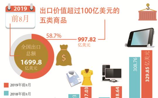 出口价值超过100亿美元的五类商品