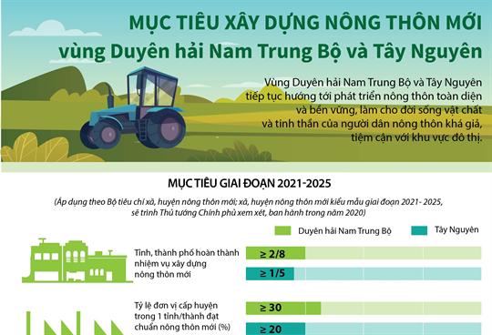 Mục tiêu xây dựng nông thôn mới vùng Duyên hải Nam Trung Bộ và Tây Nguyên giai đoạn 2021-2025