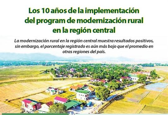 Los 10 años de la implementación del programa de la modernización rural en la región central