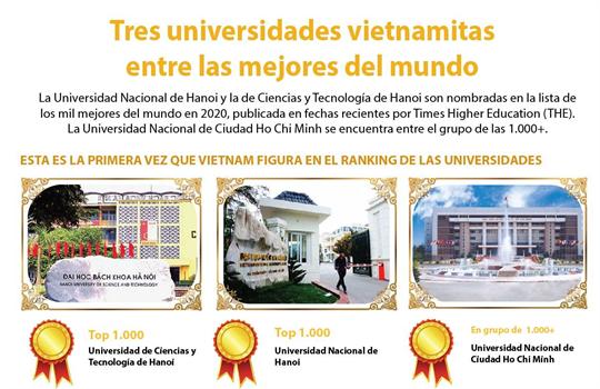 Tres universidades vietnamitas incluidas en el Ranking Mundial