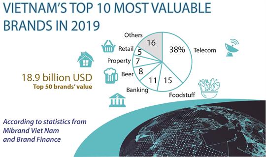 VIETNAM'S TOP 10 MOST VALUABLE BRANDS IN 2019