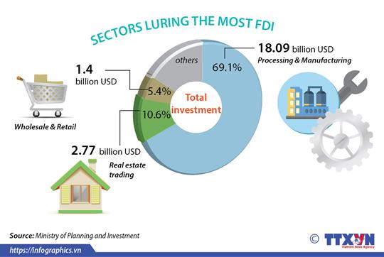 FDI reaches 26.16 billion USD