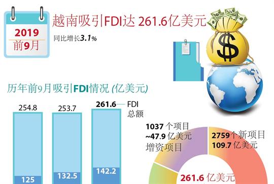 越南吸引FDI达 261.6亿美元