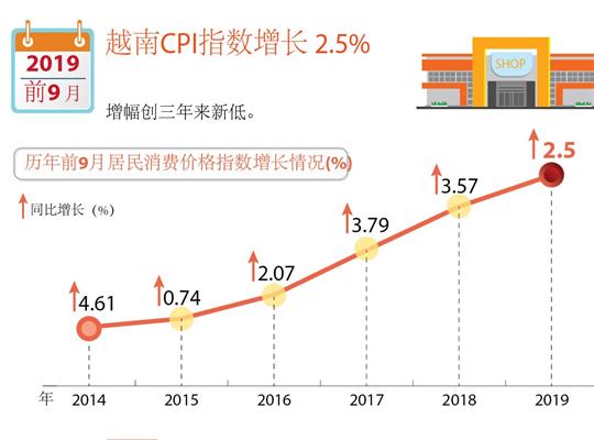今年前九月越南CPI增长2.5%