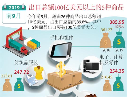 出口总额100亿美元以上的5种商品