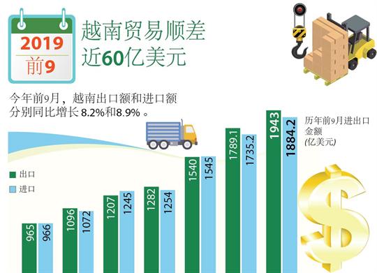 2019年前9月越南贸易顺差近60亿美元