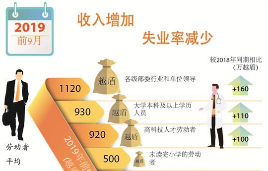 2019年前9个月越南全国就业情况