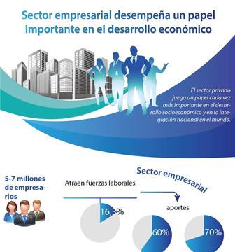 Sector empresarial desempeña un papel importante en el desarrollo económico