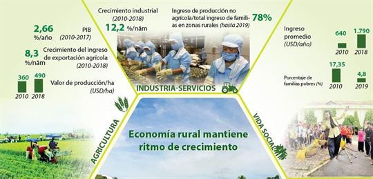 Economía rural mantiene ritmo de crecimiento