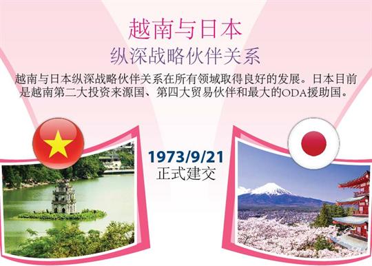 越南与日本纵深战略伙伴关系