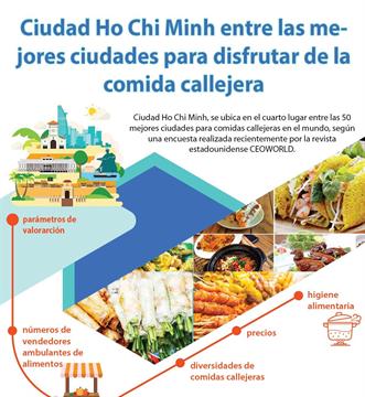 Ciudad Ho Chi Minh entre las mejores ciudades para disfrutar de la comida callejera