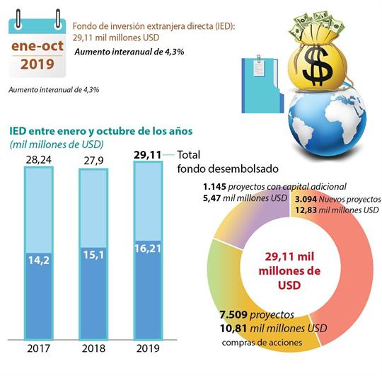 IED de Vietnam superó 29 mil millones de dólares entre enero y octubre