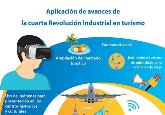 Aplicación de avances de la cuarta Revolución Industrial en turismo