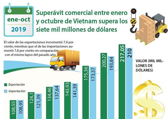 Superávit comercial entre enero y octubre de Vietnam supera siete mil millones de dólares