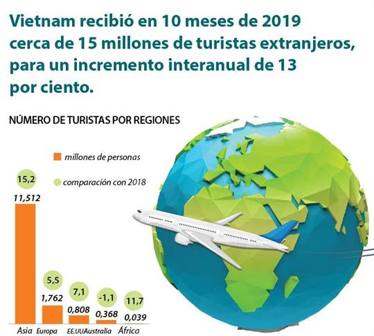 Vietnam recibió en 10 meses de 2019 cerca de 15 millones de turistas extranjeros