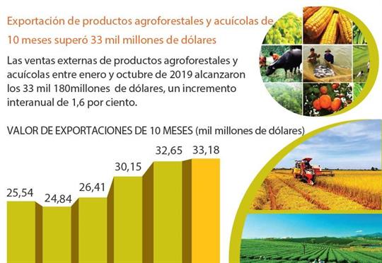 Exportación de productos agroforestales y acuícolas de 10 meses superó 33 mil millones de dólares