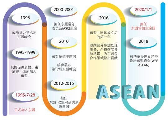 越南——积极主动的东盟成员国