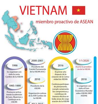 Vietnam, miembro proactivo de ASEAN