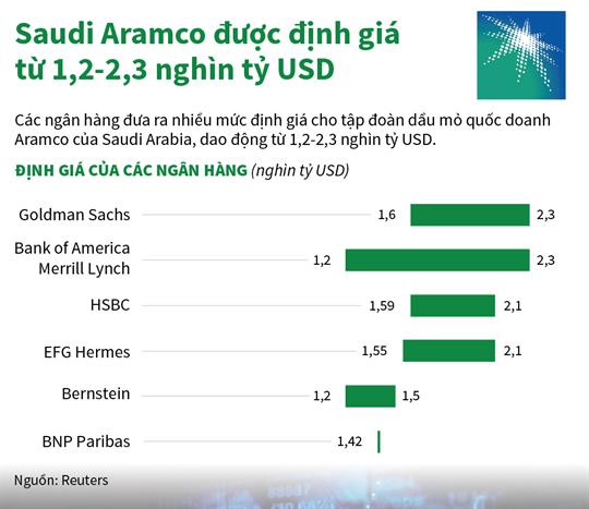 Saudi Aramco được định giá từ 1,2-2,3 nghìn tỷ USD