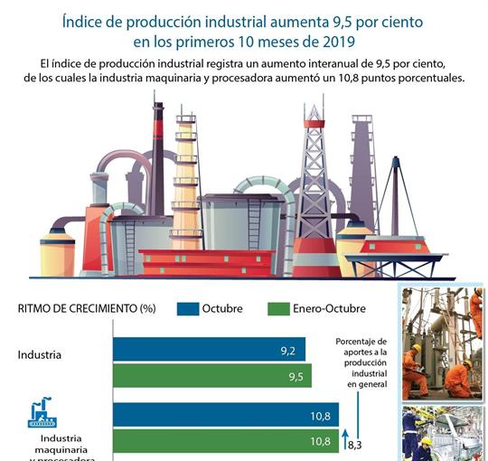 Índice de producción industrial aumenta 9,5 por ciento en los primeros 10 meses de 2019