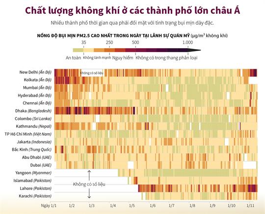 Chất lượng không khí ở các thành phố lớn châu Á