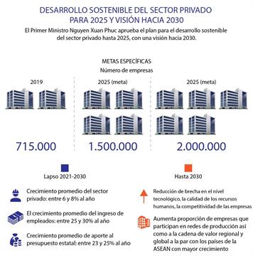 Desarrollo sostenible del sector privado para 2025 y visión hacia 2030