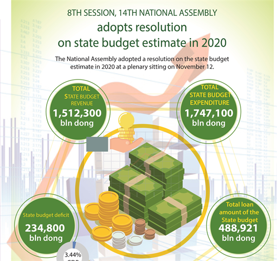8th session, 14th National Assembly adopts resolution on state budget estimate in 2020