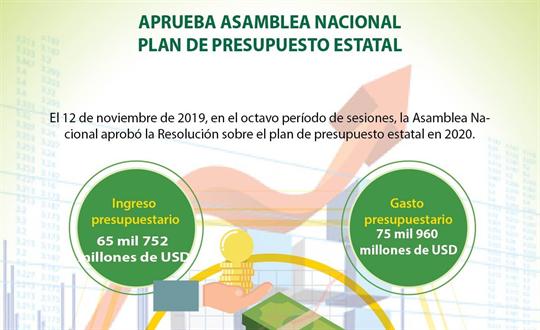 Aprueba Asamblea Nacional plan de presupuesto estatal