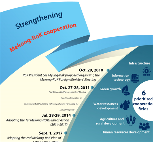 Strengthening Mekong-RoK cooperation