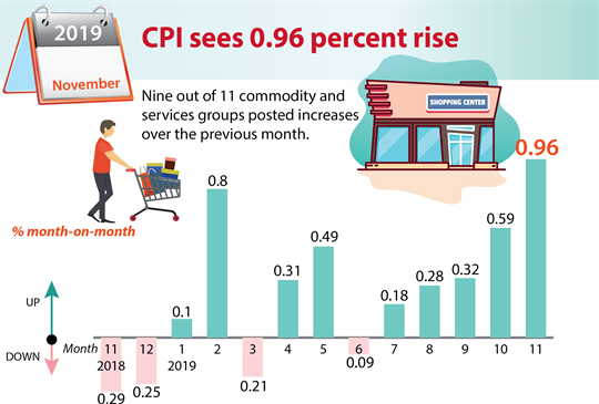 CPI sees 0.96 percent rise in November