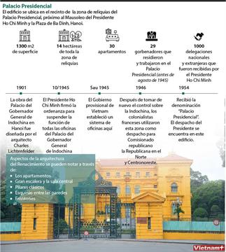 Palacio Presidencial: obra arquitectónica histórica en Hanoi