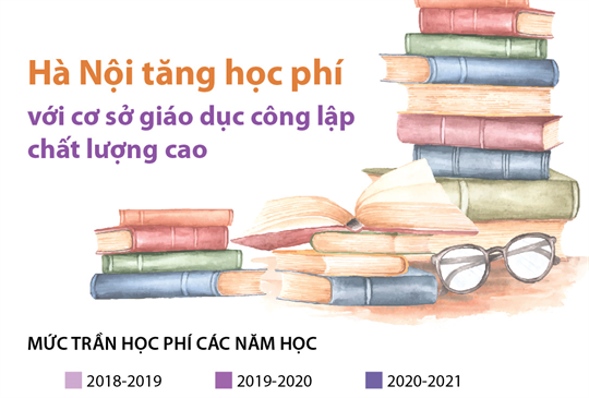 Hà Nội tăng học phí với cơ sở giáo dục công lập chất lượng cao