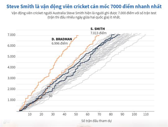 Steve Smith là vận động viên cricket cán mốc 7.000 điểm nhanh nhất