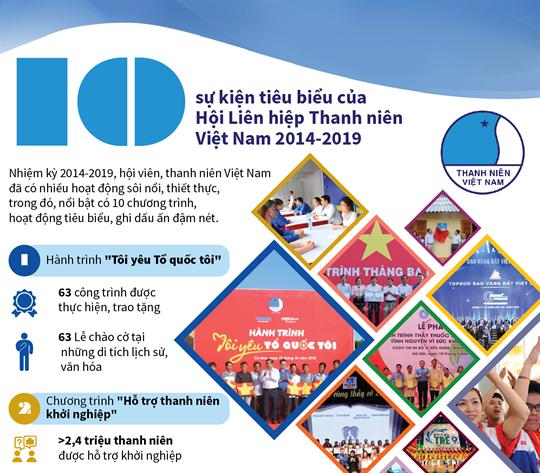 10 sự kiện tiêu biểu của Hội Liên hiệp Thanh niên Việt Nam 2014-2019