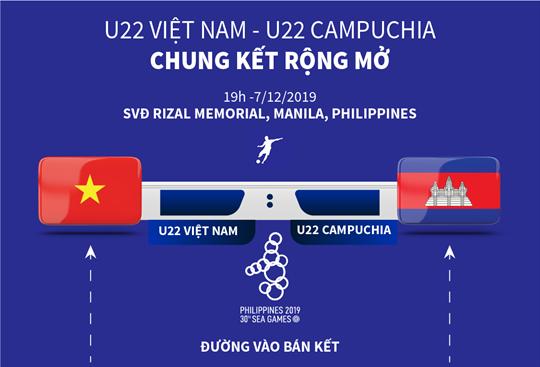 U22 Việt Nam - U22 Campuchia: Chung kết rộng mở