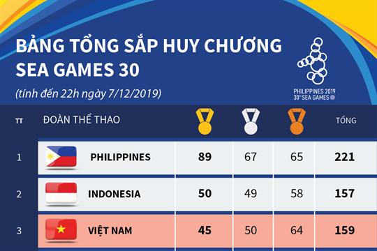 Bảng tổng sắp huy chương SEA Games 30 (tính đến 22h ngày 7/12/2019)