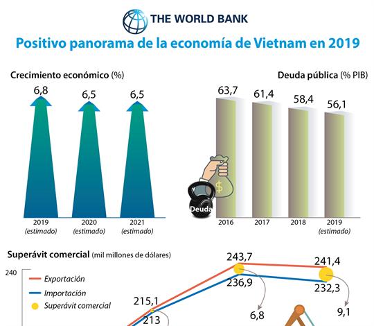 Positivo panorama de la economía de Vietnam en 2019
