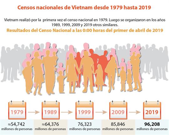 Censos nacionales de Vietnam desde 1979 hasta 2019