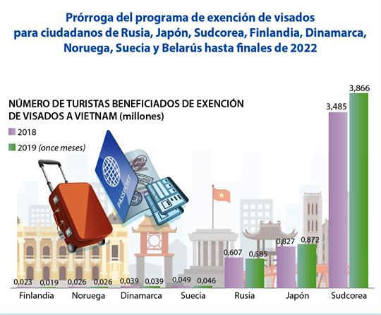 Prórroga del programa de exención de visados para ciudadanos de ocho países