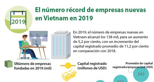 Número récord de empresas nuevas en Vietnam en 2019
