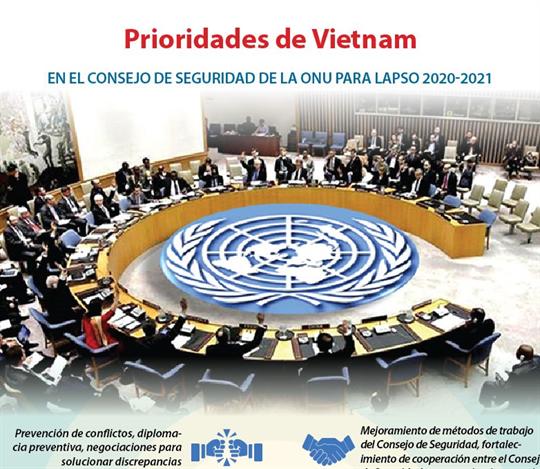 Prioridades de Vietnam en el Consejo de Seguridad de la ONU para lapso 2020-2021