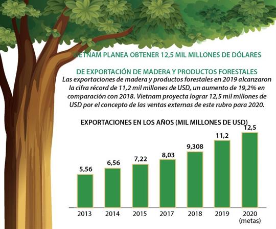Vietnam planea obtener 12,5 mil millones de dólares de exportación de madera y productos forestales